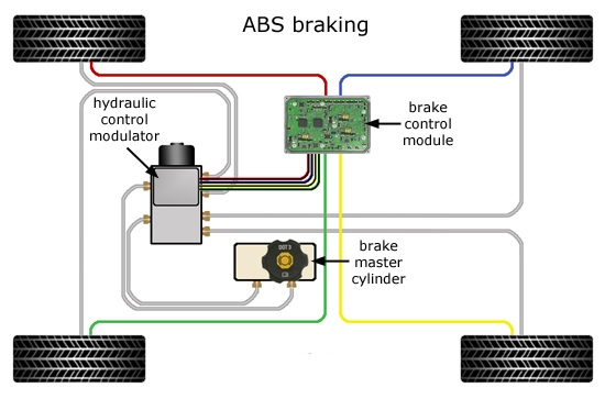 ABS Anti-lock braking system