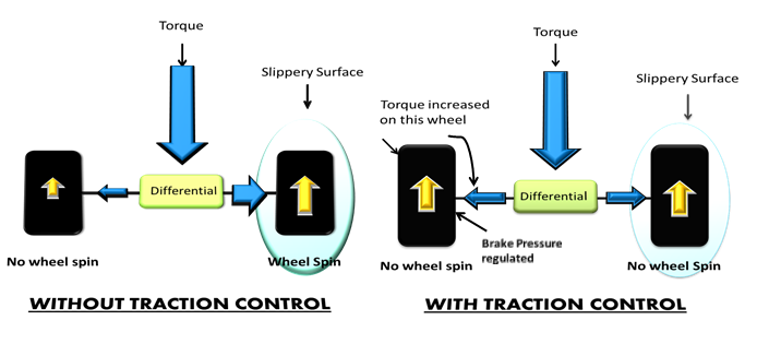 TCS Tractional Control System